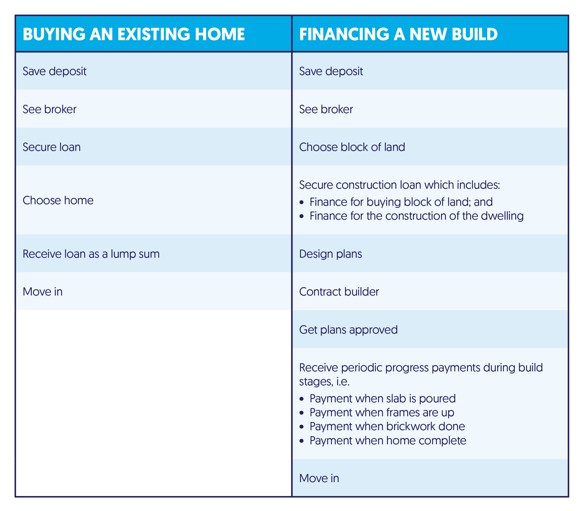 Building A Home Requires A Special Type Of Loan Cara Haynes